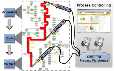 Process Improvement Approach Set Strategy & Goals Create the As-Is Create the To-Be Set Implementation Strategy Identify Stakeholders Identify Success Factors Identify key