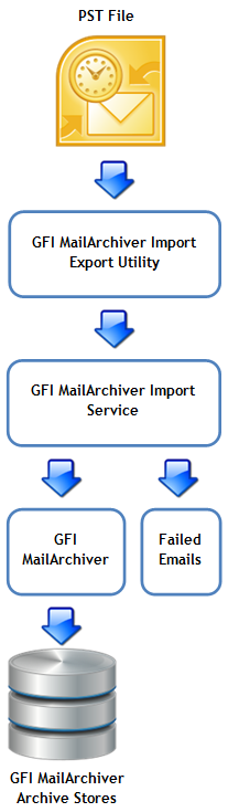 The process of adding emails from PST files to GFI MailArchiver involves the following procedure: 1. The GFI MailArchiver Import Export Tool extracts emails from one or more PST files. 2.