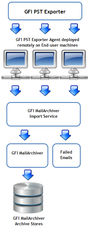 9.3 Import emails from PST files on the network The GFI PST Exporter wizard included with GFI MailArchiver helps in archiving Microsoft Outlook PST files on the network created before installing GFI