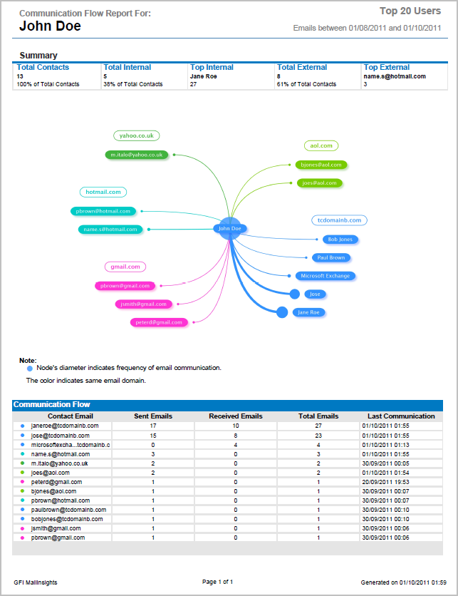 Screenshot 24: MailInsights Communication Flow Report Senders can be a user or group displayed as a single entity in the middle of the report. Contacts are segregated by domains.