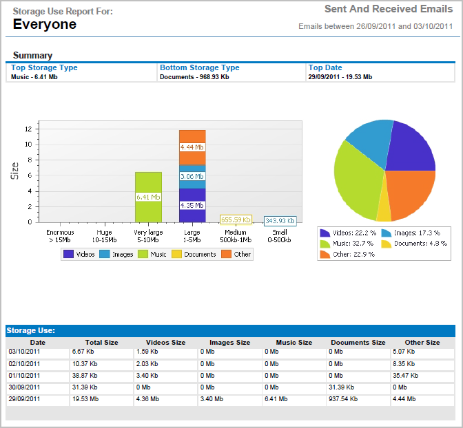 Screenshot 30: MailInsights Storage Use Report The graph consists of stacks representing different attachment categories.