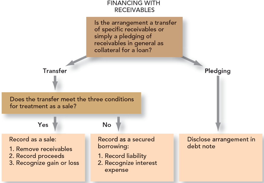 7-57 Deciding Whether to Account for a Transfer as a Sale or a Secured Borrowing Pledge: An arrangement for a co.