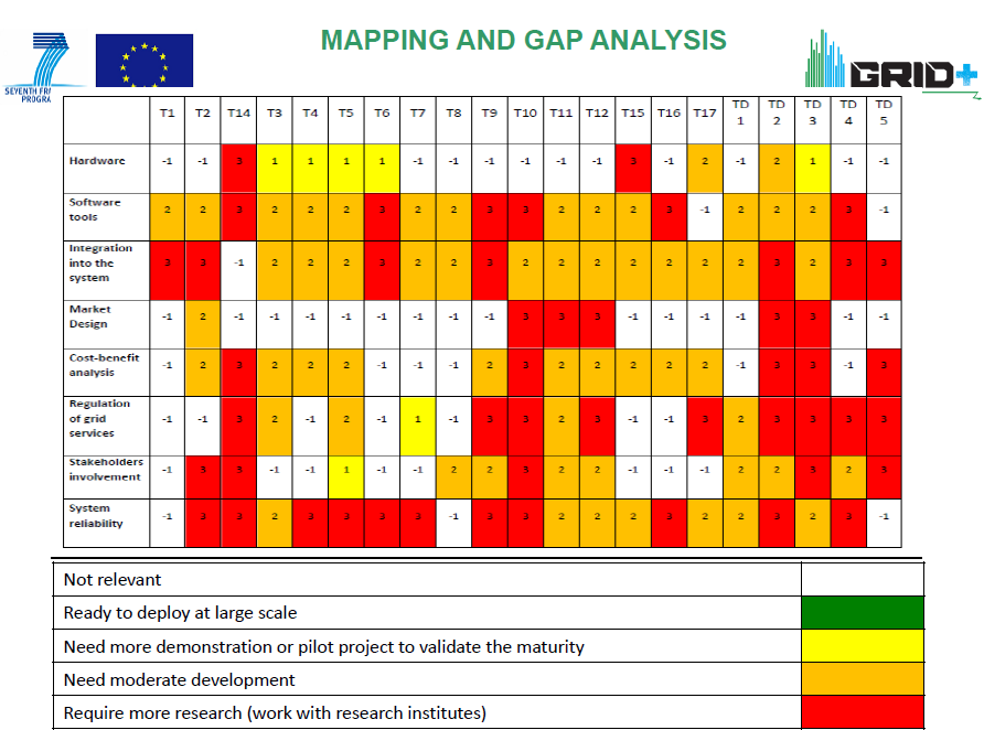 Smart Grid Research: we have to wait From a Status Review by European Electricity Grid Initiative
