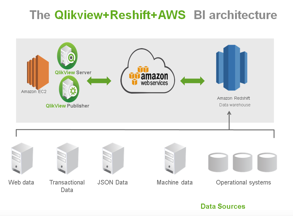 Qlikview integration tion with amazon redshift john park for Architecture qlikview