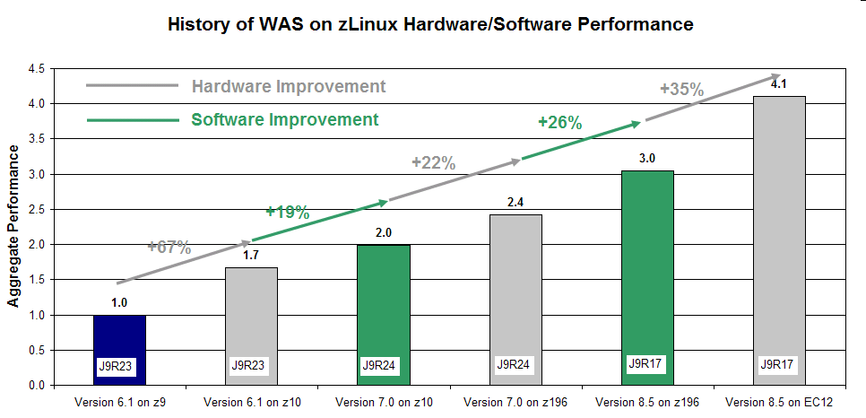 WAS on zlinux Aggregate HW, SDK and WAS Improvement: WAS 6.1 (Java 5) on z9 to WAS 8.