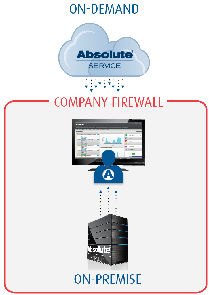 Absolute Service Deployment Models Unlike most products on the market, Absolute Service offers a choice of cloud-based and onpremise installations.