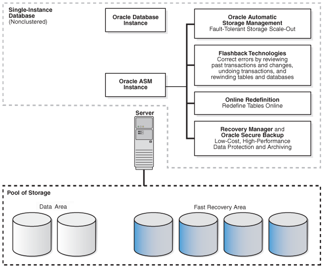SINGLE-NODE, NON-CLUSTERED ORACLE DATABASE HA Level 1 ~ 95-98% Availability Single-instance, standalone (noncluster) database Protected storage via SAN / ASM Oracle Restart to