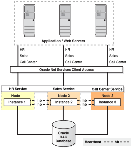 ORACLE RAC DATABASE HA Level 3 ~ 99,5% Availability 2 or multiple-nodes cluster Oracle GRID Infrastructure + Oracle RAC DB Oracle RAC pros and cons: + Hot failover functionality + Scalability across