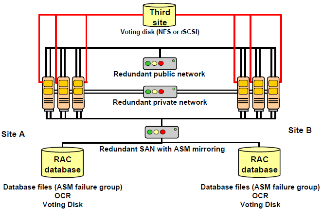 ACHIEVING QUORUM WITH EXTENDED RAC Every Cluster node must access more than half of the voting disks at any time or that node will be evicted from