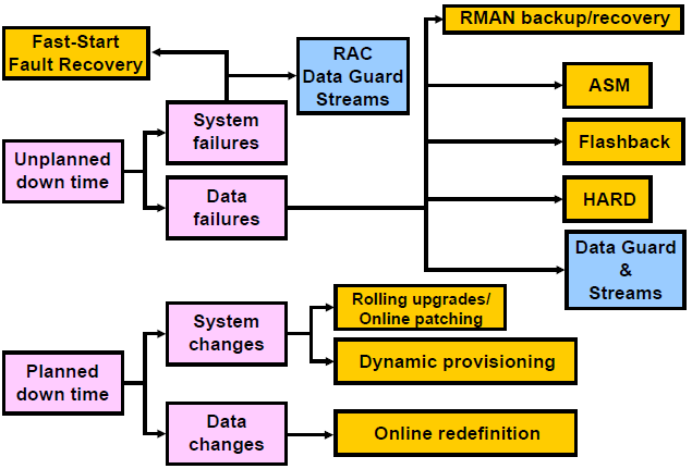 ORACLE S SOLUTION TO DOWN TIME Oracle Cluster-ware & ASM RAC, RAC 1 Node Oracle Restart Flashback Technology Recovery Manager (RMAN) Data Guard Streams and GoldenGate Fast-Start Fault Recovery Data