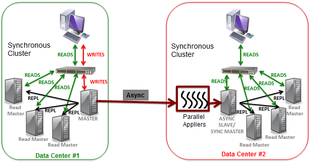 4. Asynchronous Parallel Appliers for WAN Replication SchoonerSQL provides the fastest available asynchronous replication across a WAN.