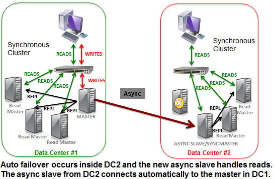 Case 2: Failure of an Async Slave/Async Master servicing reads in Data Center #1 T o p 1 0 R e a s o n s