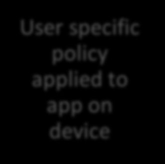 MaaS360 App Wrapping Zero-effort SDK integration by transparently injecting the SDK and auto-enforcing policies.