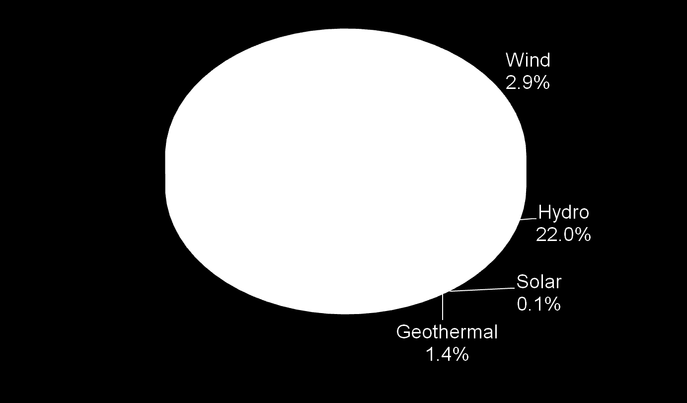 U.S. Electricity Sources That Do Not Emit Greenhouse Gases Source: