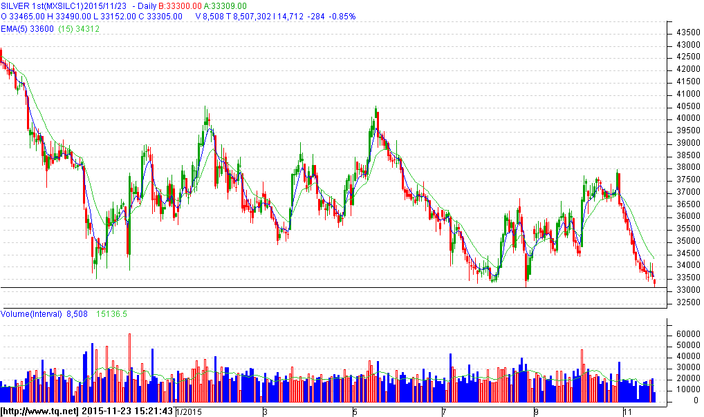 Gold Daily Chart Silver Daily Chart Gold: Gold prices have retraced back towards its 25100 levels. Failure to break above 25250 levels will see the counter weaken towards 24960 levels.