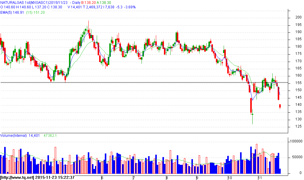 Crude Daily Chart Natural Gas Daily Chart Crude Oil (Rs/Bbl): Sustenance below 2700 levels will lead to further weakness in Dec.