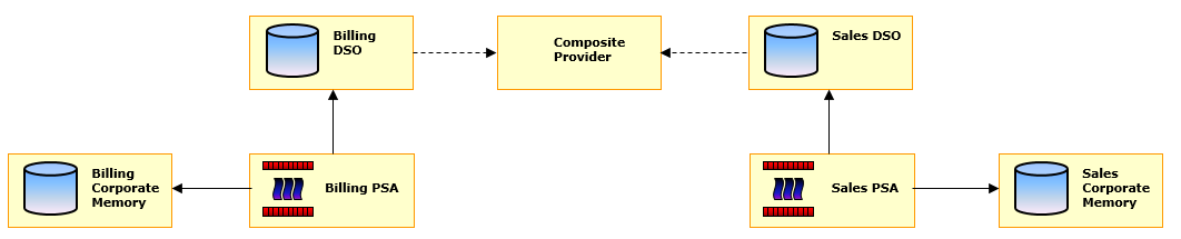 BW Modeling Tips Moving Towards Simplicity Because of new HANA