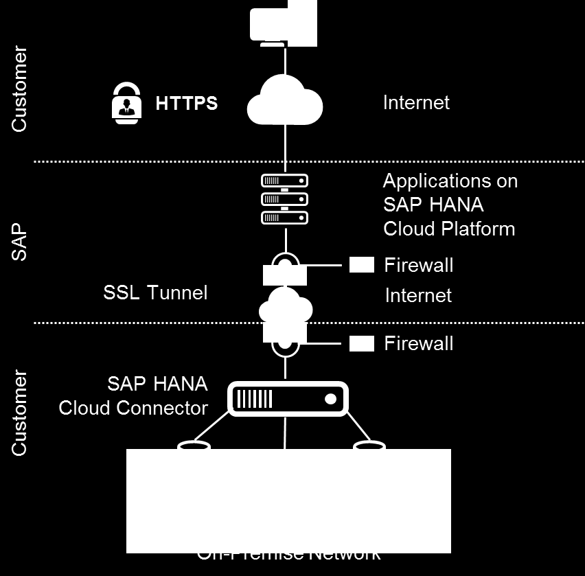Connectivity Service Secure integration with SAP on-premise systems Establishes secure SSL VPN connection between the SAP HANA Cloud and on-premise systems Connectivity created by on-premise agent