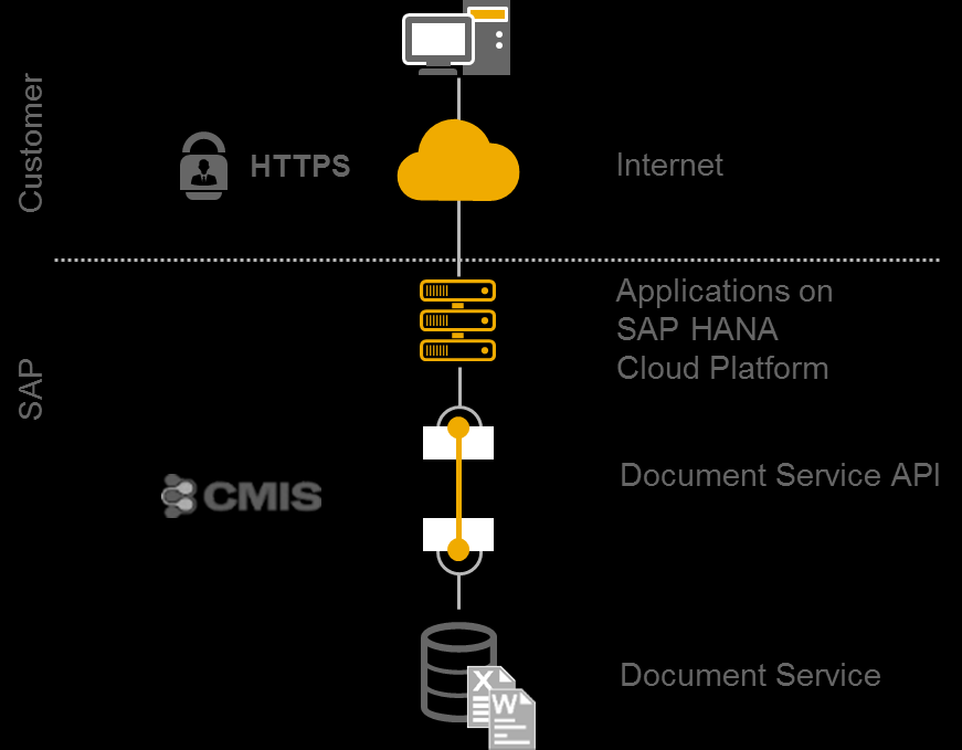Scalable Document Service Enterprise content management system for unstructured storage Document consumption via Apache Chemistry Open Content Management Interoperability Services (CMIS)