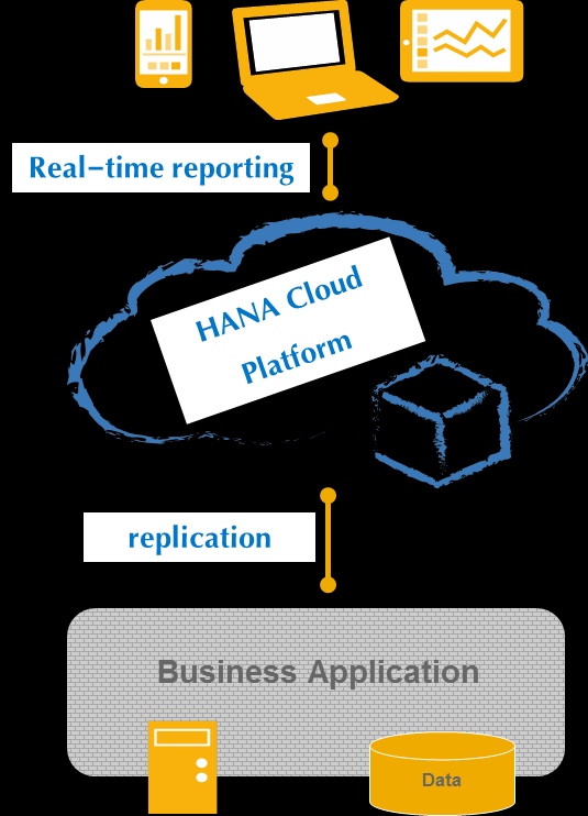 Example Scenario Cloud Analytics Real-time analytics in the cloud 1. Replicate required data from your on-premise system to the cloud (initial load, one-time) 2.