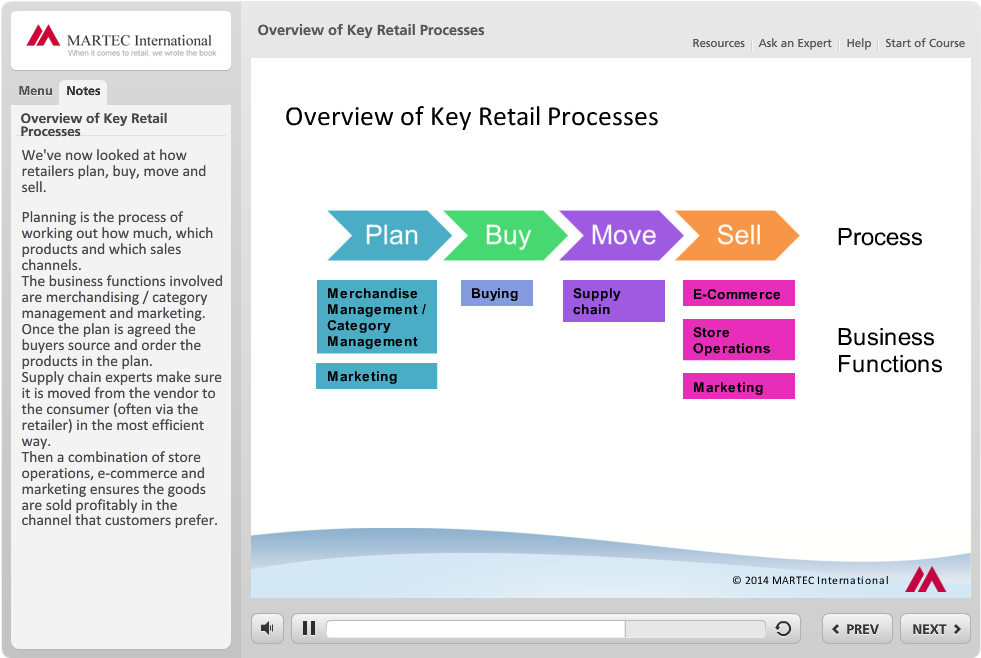 engagement Customer Relationship Management Brands and private label Supply chain 2 - Overview of Key Retail Processes Overview of key retail processes Merchandise and category management Planning