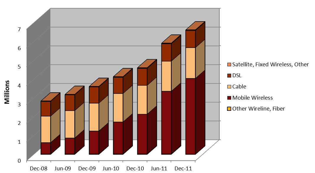 Figure 14 represents the growth in Internet access lines offering speeds of at least 200kbps in at least one direction by technology type for the seven reporting periods since the FCC changed its