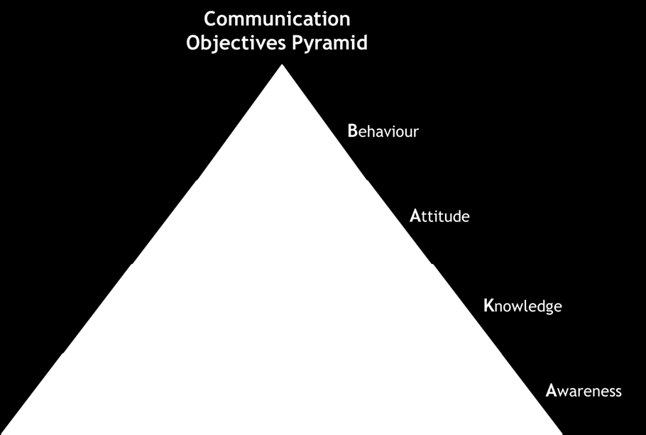 Communication objectives, approaches and activities are described below. Communication objectives: What can communications do to reach a specific project objective?
