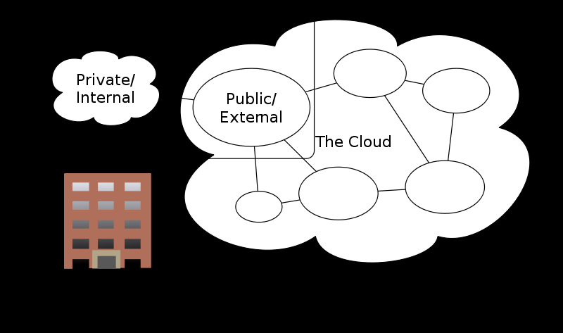 Cloud Computing Models 4 In addition to layers of cloud computing there are different models: Public Cloud Community Cloud Hybrid Cloud Private Cloud Resources dynamically provided, self-service