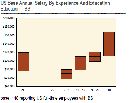 Salary Averages in the