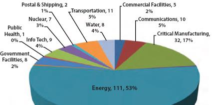 Energy Segment 2011 2012 2013 (H1) 31 82 111 Cyber attacks in the energy sector may be on the rise but