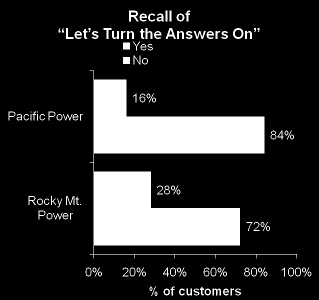 Let s Turn the Answers On Among all Ad Aware customers, just under one-quarter (23%) remember the phrase Let s Turn the Answers On.
