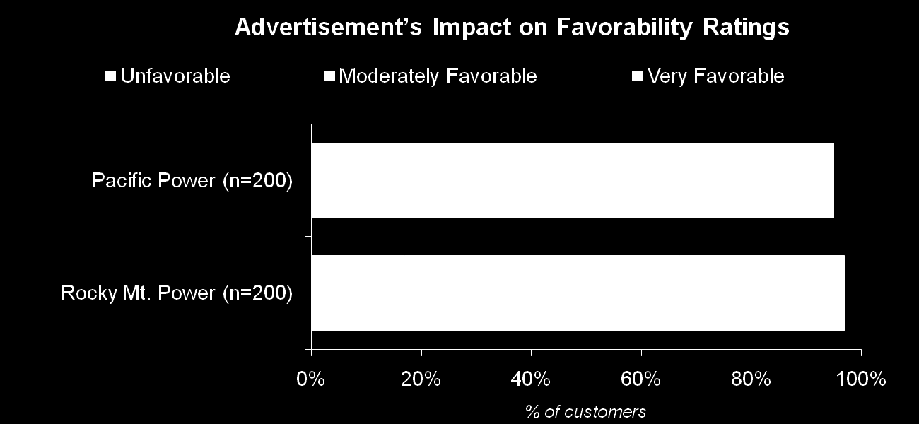 Advertisement s Impact on Company Image One third of Ad Aware customers say that the ads have very favorably affected their opinion of their electric utility, while half rate the impact as moderately