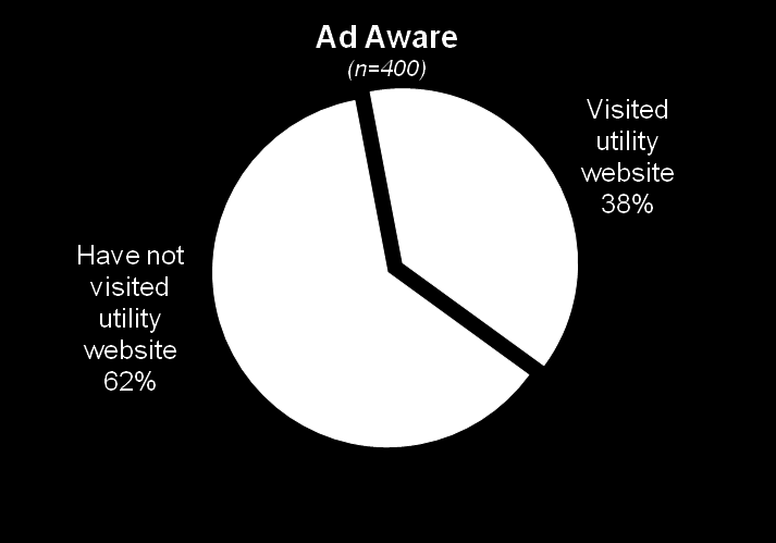 Visiting Electric Utility Website More than one-third of those Ad Aware and one-quarter of those Ad Non-Aware have visited