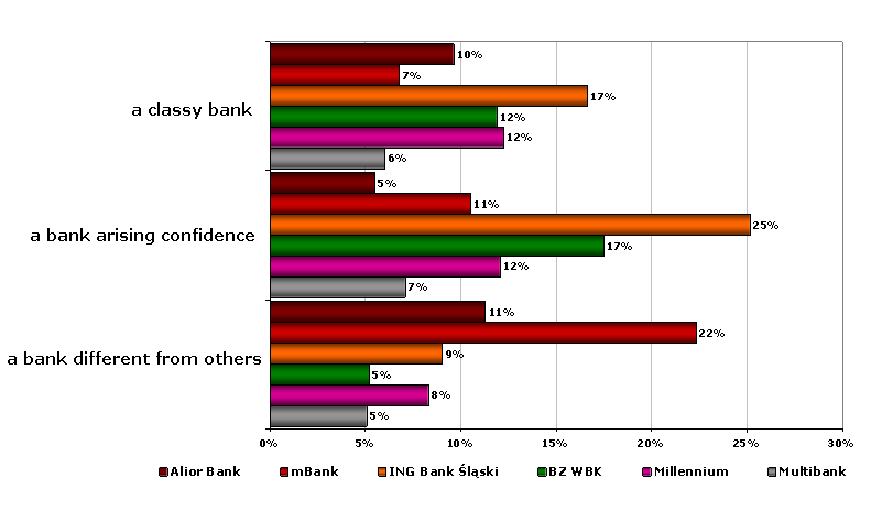 The image of Alior Bank and its competitors after the Alior Bank launching campaign (2) According to the target group respondents, the expression bank different from others best describes mbank;