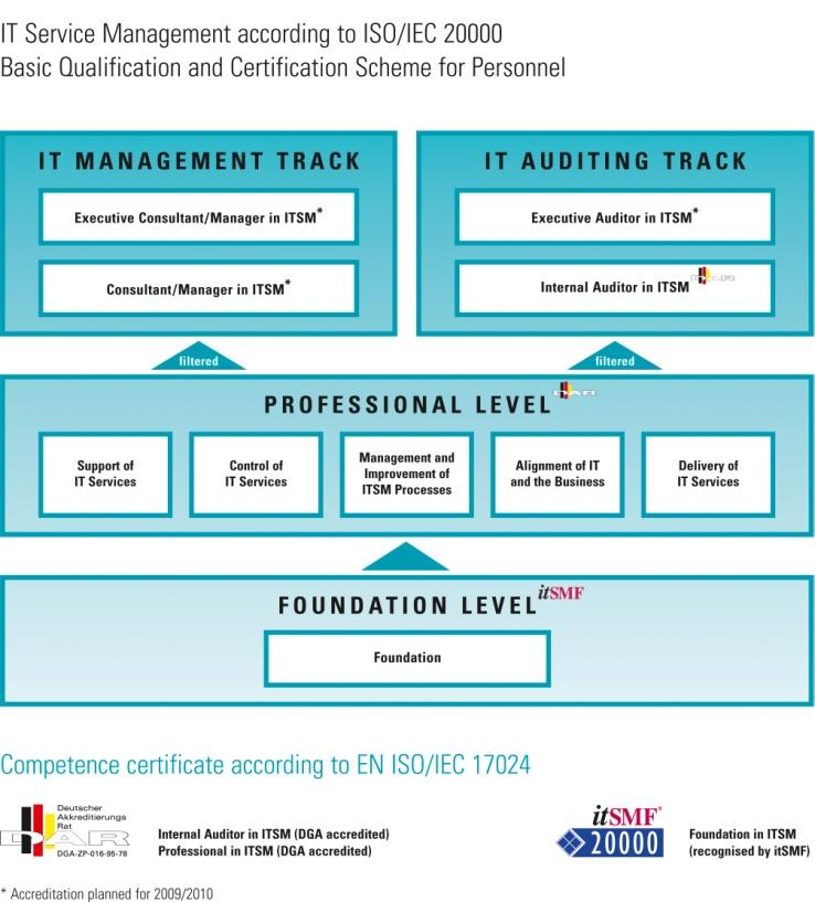 3 The Qualification Program Standards however don t provide services, nor do they manage or monitor the service provision. People do.