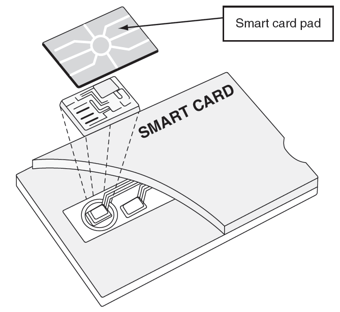 Figure 10-6 Smart card Cengage Learning 2012 Security+