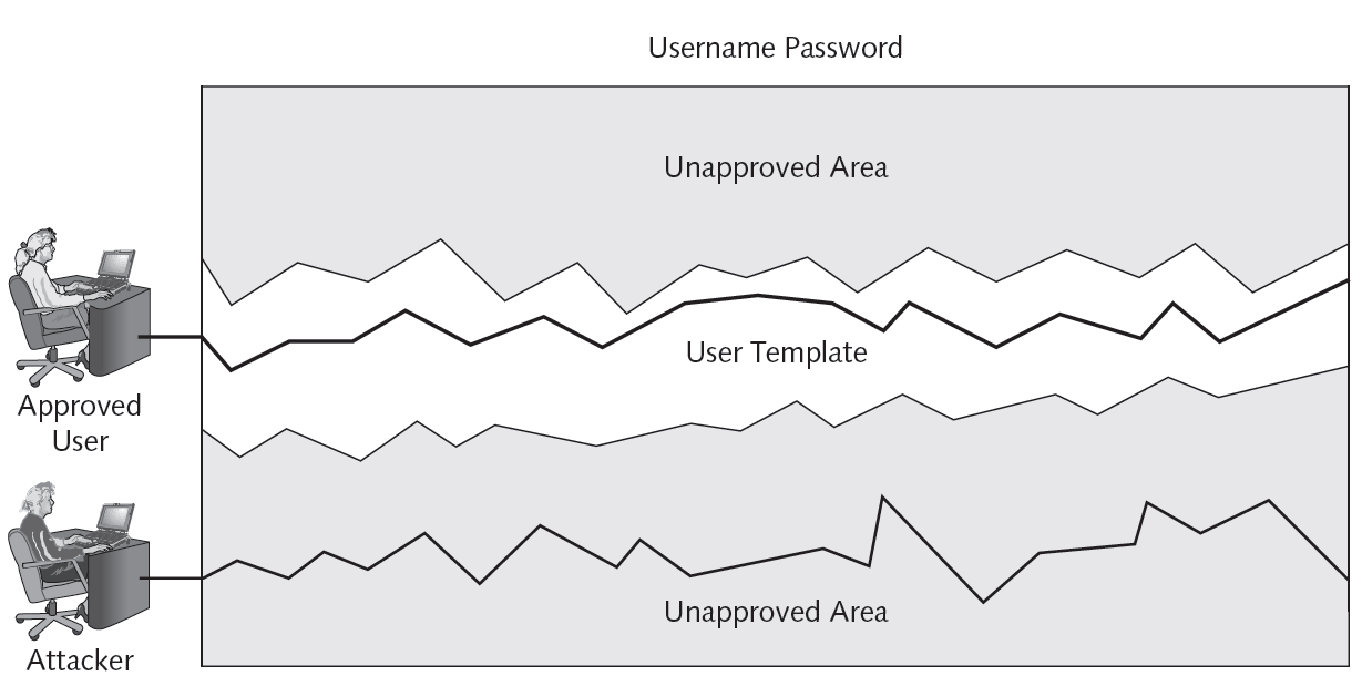 Figure 10-8 Typing template Cengage Learning 2012 Figure 10-9 Authentication by keystroke