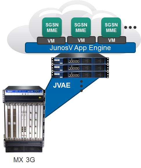 Mobile Control Gateway The Juniper Networks Mobile Control Gateway hosts SGSN and MME software on a standalone appliance consisting of a fully redundant hardware platform with application blades.