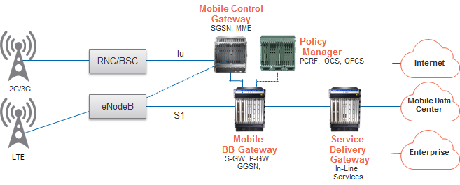 Figure 1 2G, 3G and LTE Network 2G/3G cell sites are connected via backhaul to Radio Network Controllers (RNC) and Base Station Controllers (BSC); LTE cell sites are connected to enodebs.