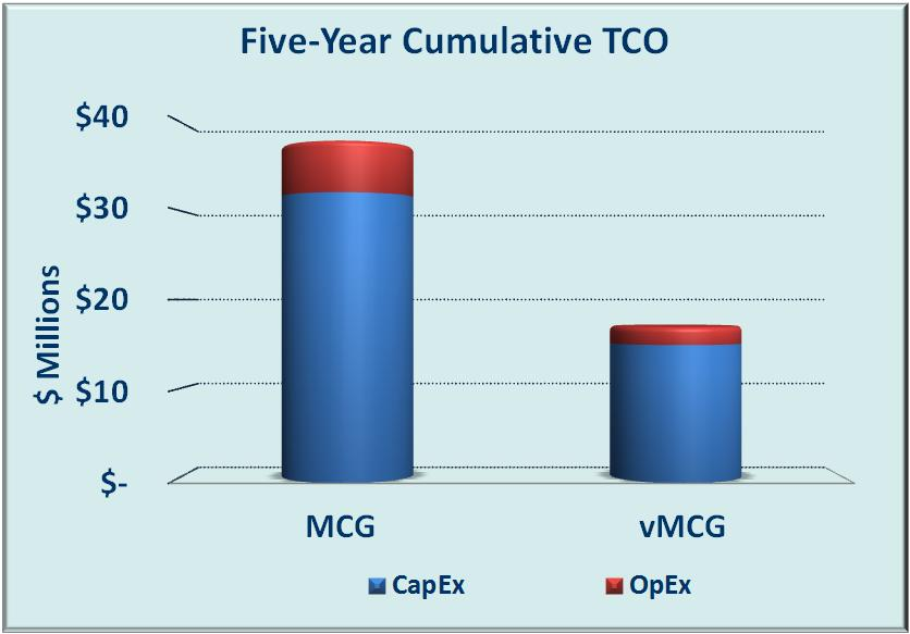 Figure 4 shows the TCO comparison for the network deployment in three regions.