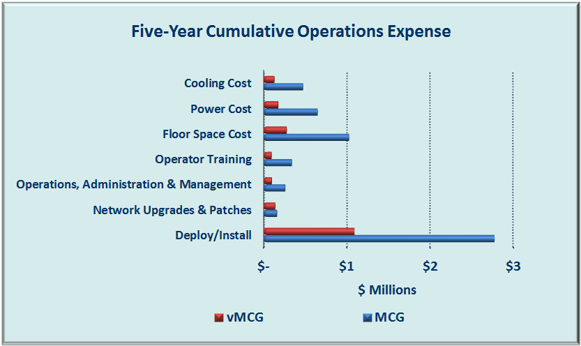 The vmcg has 53 percent lower capital expenses (CapEx) and 65 percent lower operations expenses (OpEx) than the MCG solution.
