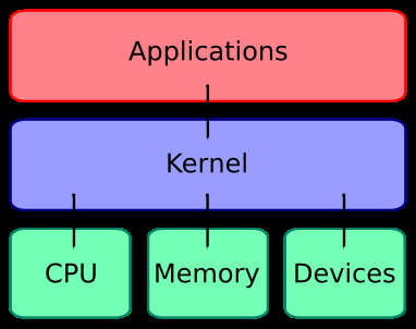 The OS Kernel The kernel is the central component of an OS It has complete control over