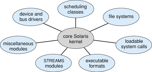 Modules Best current methodology for OS design involves using OOP techniques to create a modular kernel Kernel has set of core components and