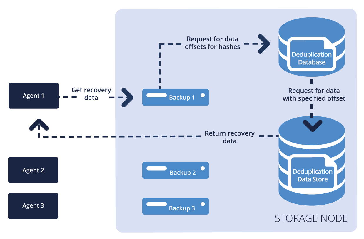 How It Works Recovery For the recovery, Acronis Backup Agent requests for the data from the Acronis Storage Node through proprietary secure protocol.