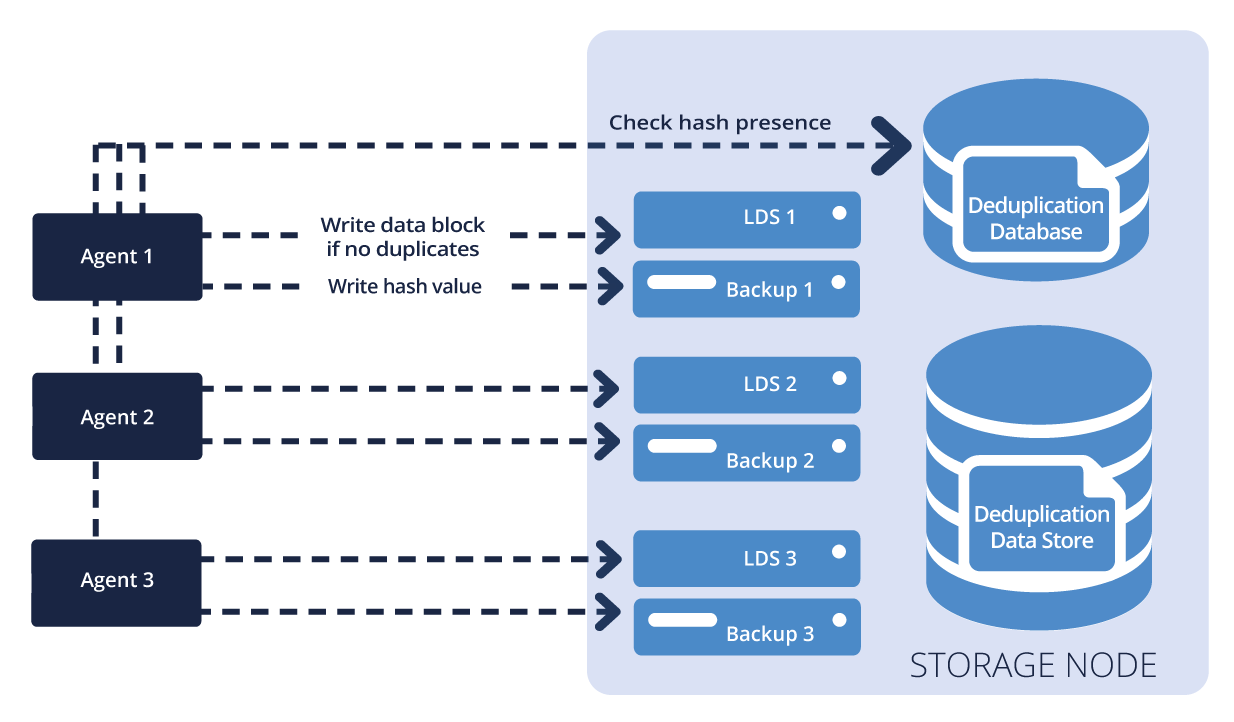 How It Works Some data, like encrypted files or disk blocks of a non-standard size, cannot be deduplicated.