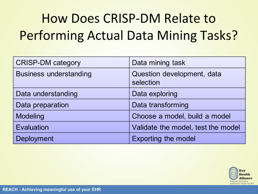 The CRISP-DM process relates very well to specific data mining tasks. For instance, business understanding relates to developing questions about the data and data selection.