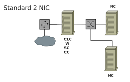 Deployment Configurations Simpler single cluster