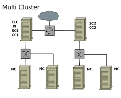 Multi-cluster Configurations Some, but not all large scale installations use multi-cluster Network isolation a factor in choosing