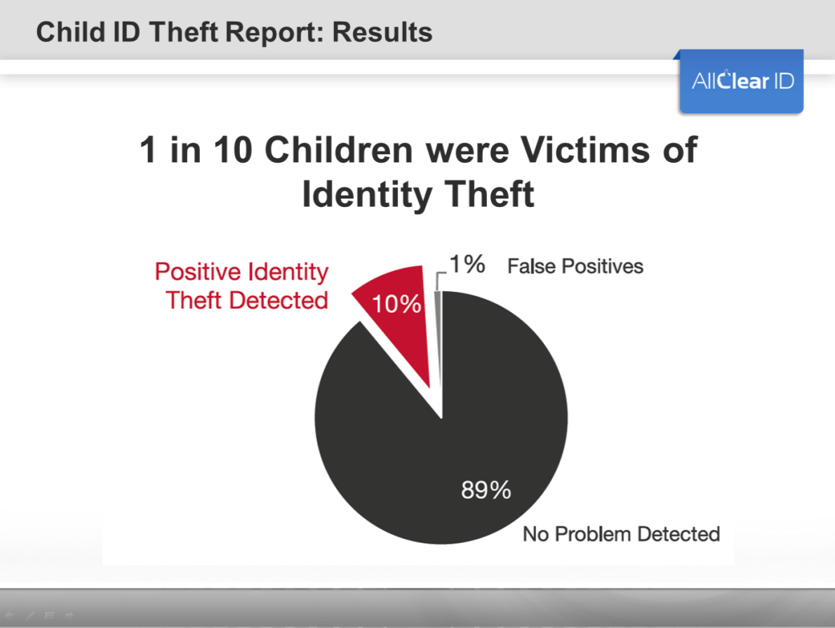So what were the results? Over 10% of the children scanned from our data were victims of identity theft.