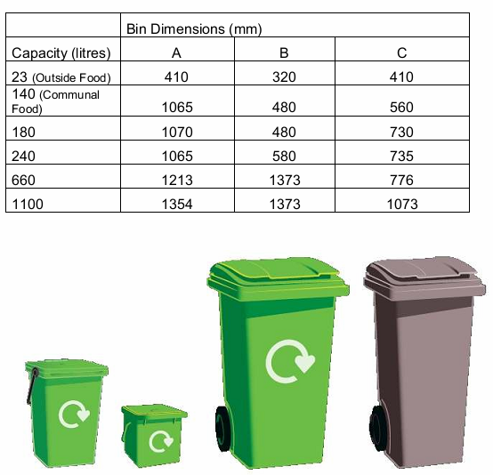 Due to mobility problems, the smaller bins (180lt and 240lt) may need to be considered to overcome the problem of lifting heavy lids.